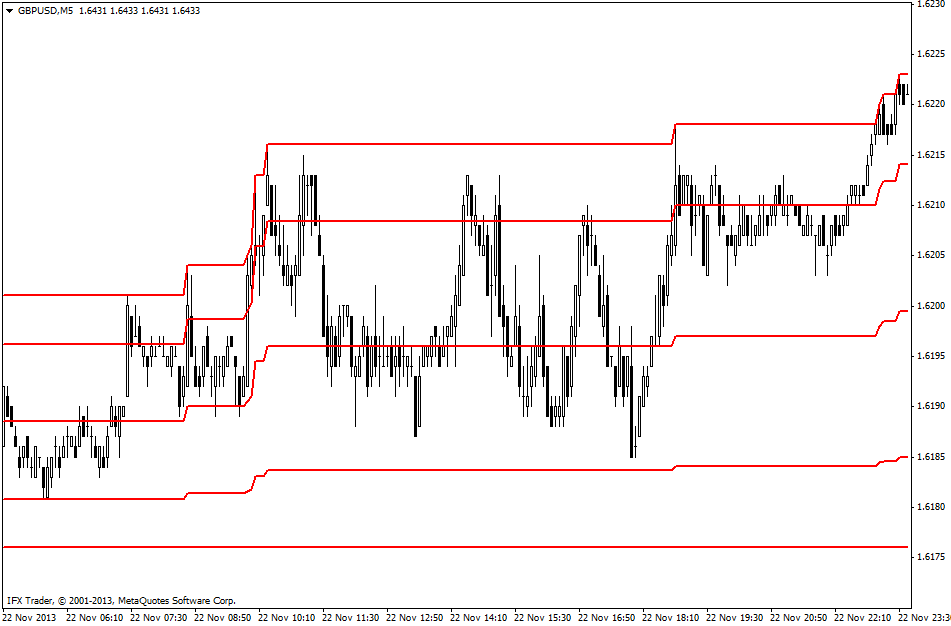 forex indicators: Day Channel